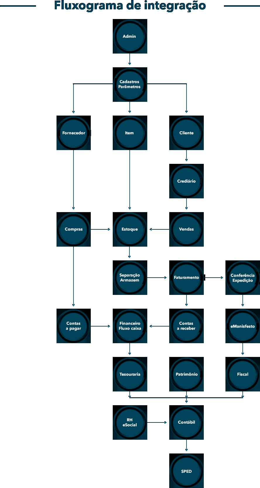 Alfa Sistemas ERP